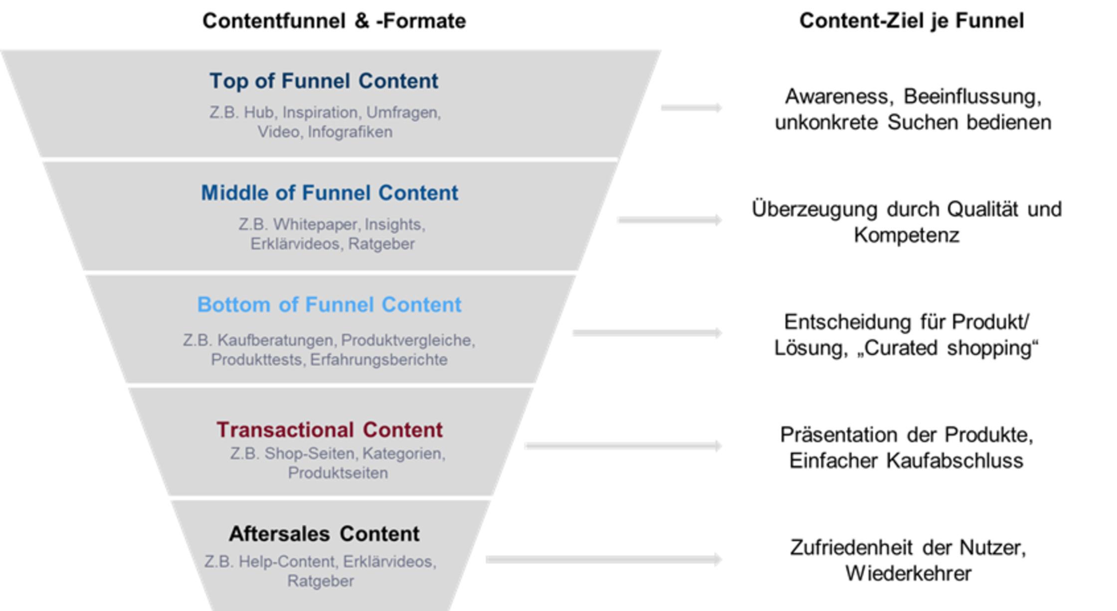 Content Fllet-Content Funnel ist der Einkaufsverhalten-Trichter.