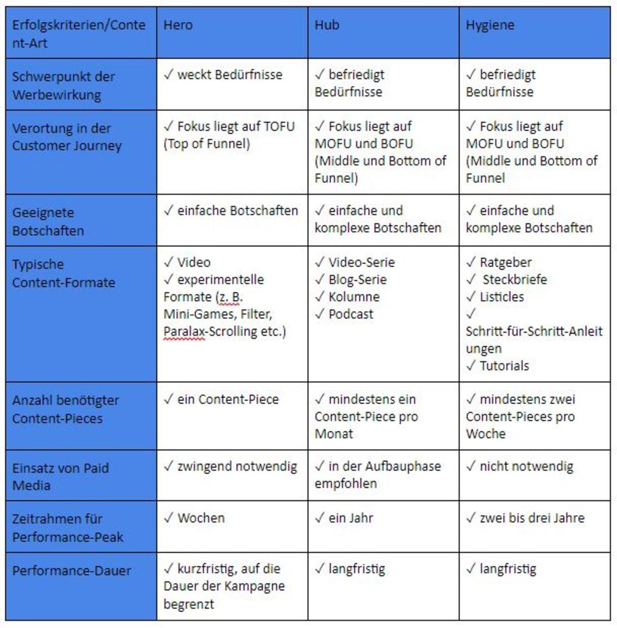 Überblick: Welche strategischen Rahmenbedingungen gelten für Hero-, Hub- und Hygiene-Content?
