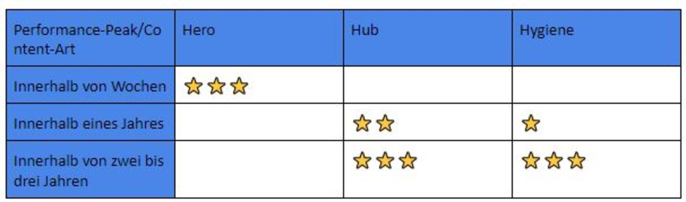 Zeithorizont, in dem die Performance von Hero-, Hub- und Hygiene-Content peakt