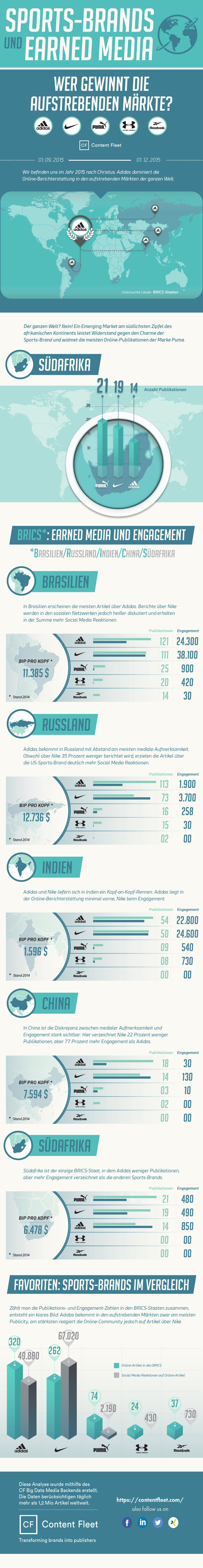 Sports-Brands-und-Earned-Media-Infografik
