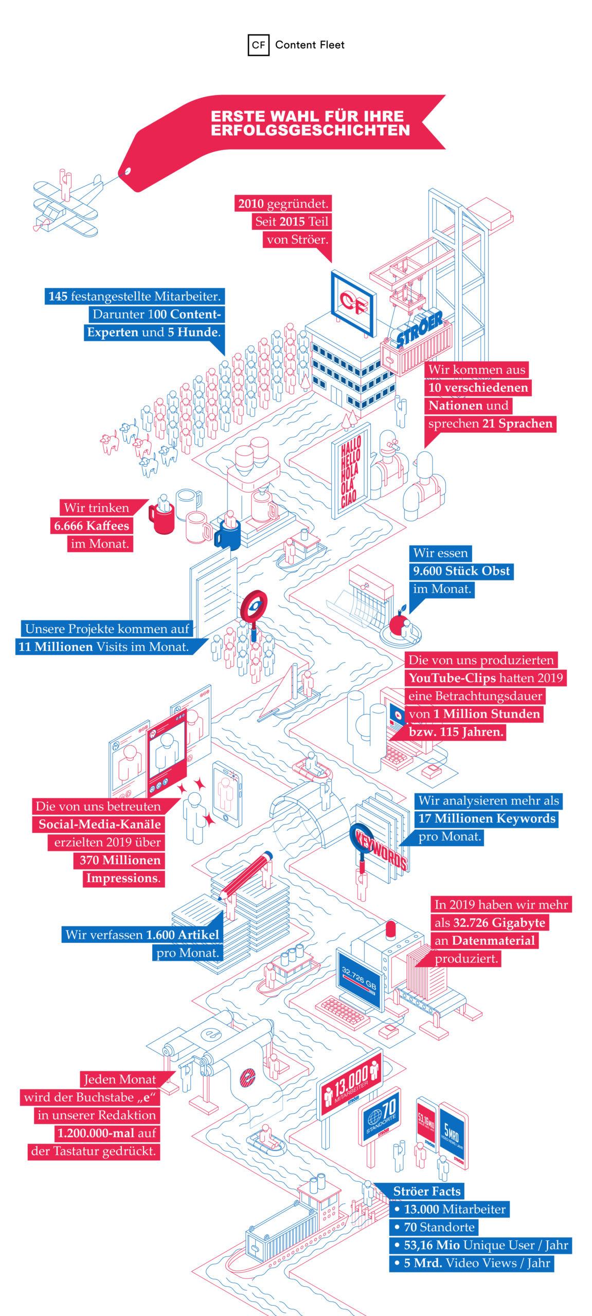 Cf als Infografik